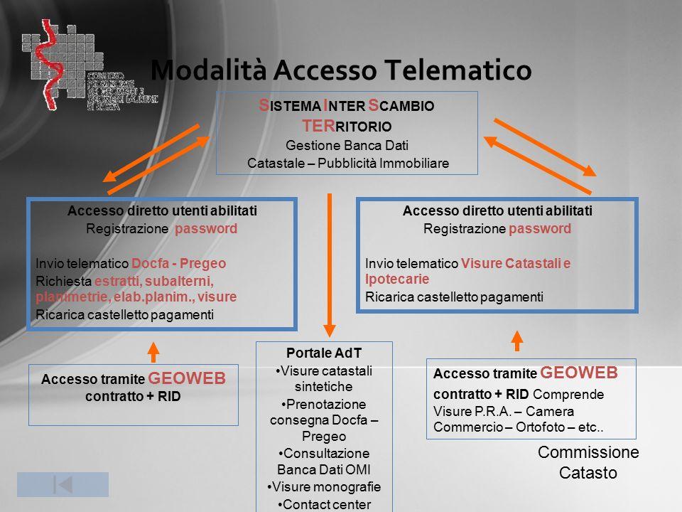 Modalità Accesso Telematico