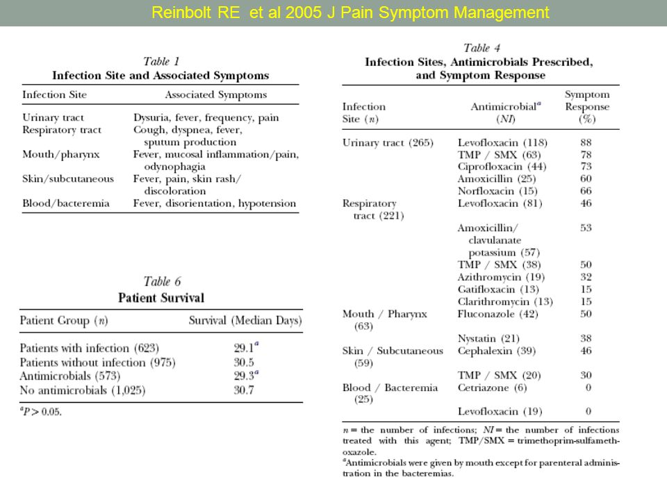 Reinbolt RE et al 2005 J Pain Symptom Management
