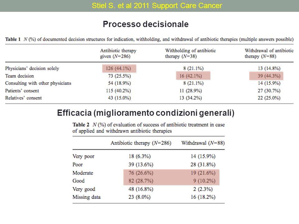 Efficacia (miglioramento condizioni generali)