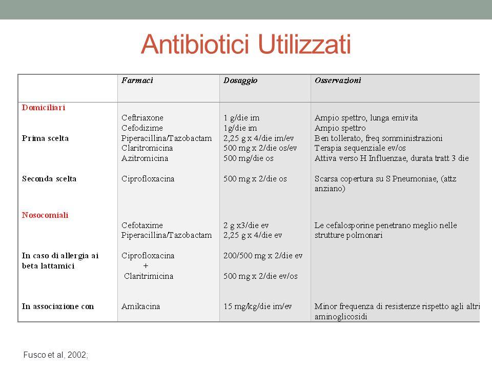 Antibiotici Utilizzati
