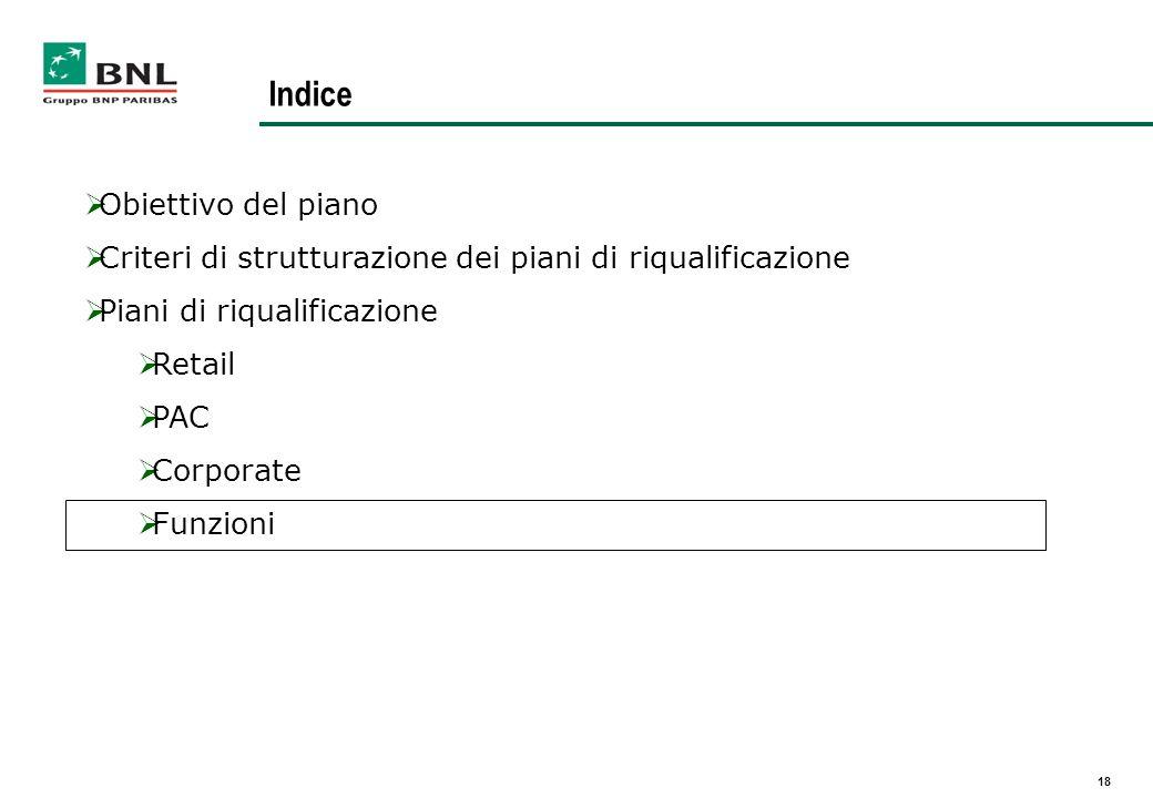 Indice Obiettivo del piano