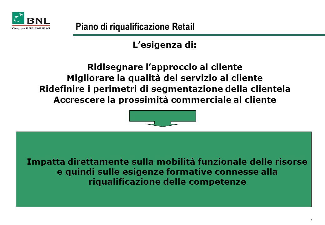 Piano di riqualificazione Retail