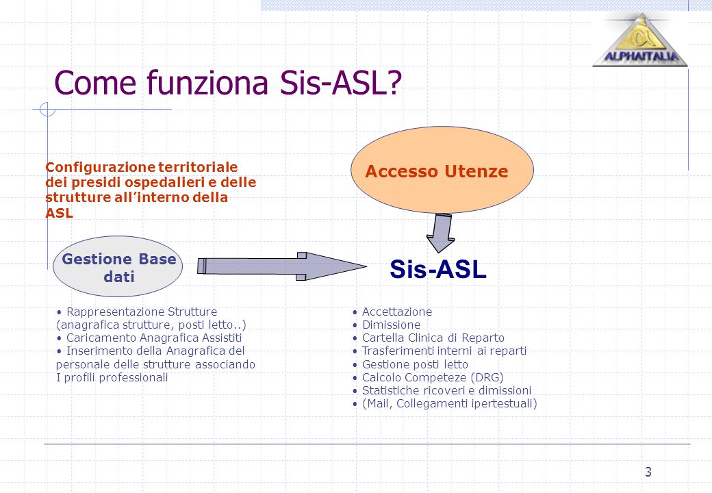 Come funziona Sis-ASL Sis-ASL Accesso Utenze Gestione Base dati