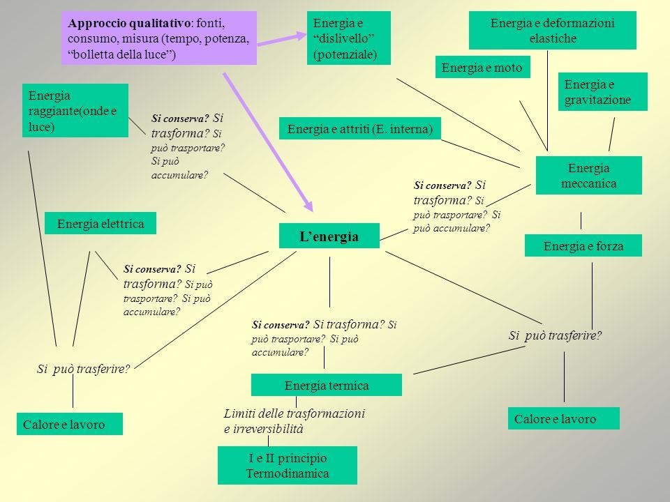 Approccio qualitativo: fonti, consumo, misura (tempo, potenza, bolletta della luce )