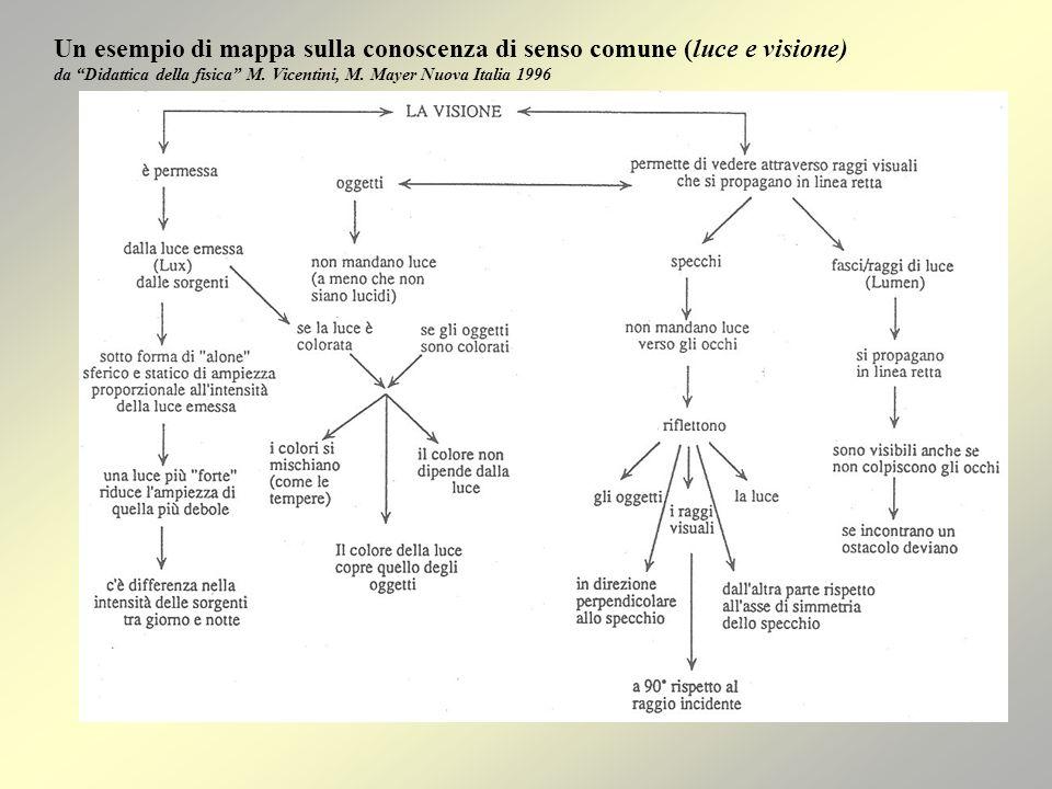 Un esempio di mappa sulla conoscenza di senso comune (luce e visione) da Didattica della fisica M.