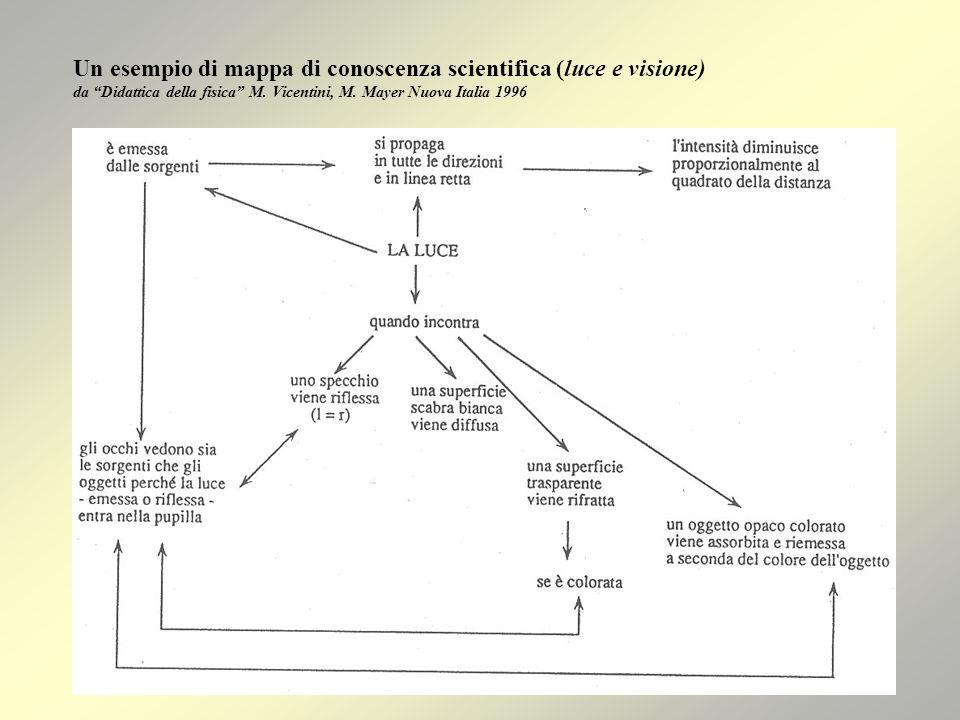 Un esempio di mappa di conoscenza scientifica (luce e visione) da Didattica della fisica M.
