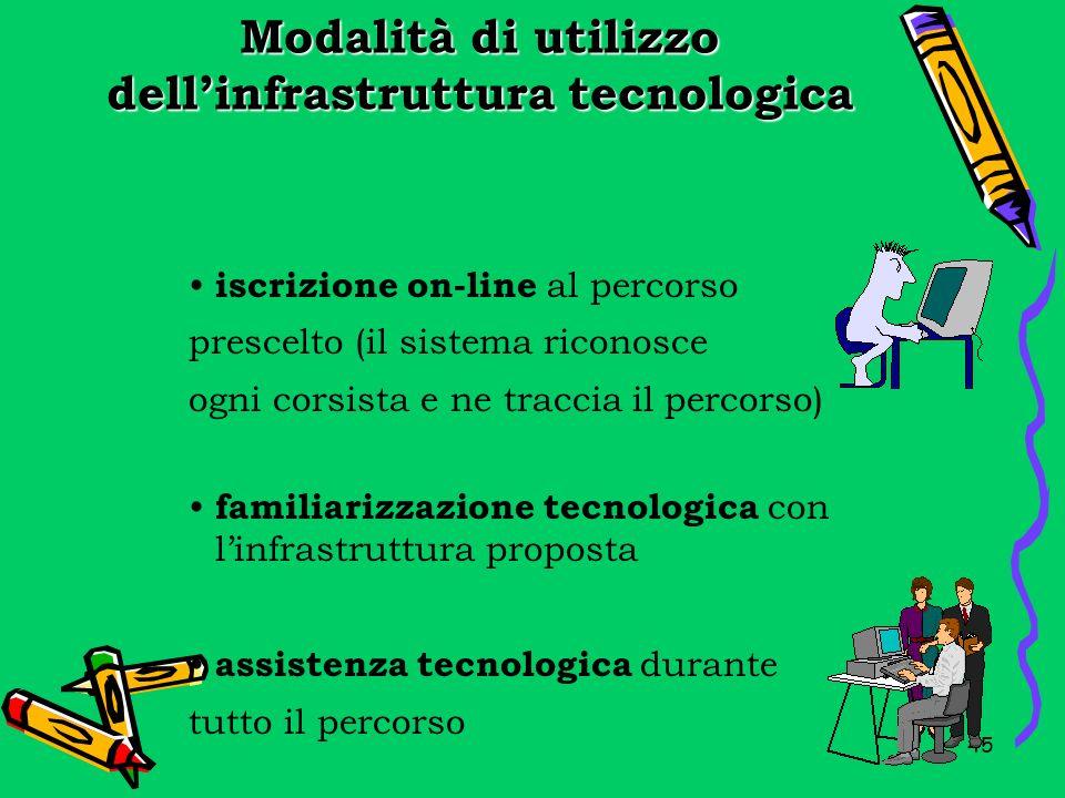 Modalità di utilizzo dell'infrastruttura tecnologica