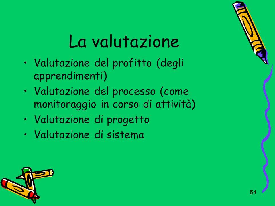 La valutazione Valutazione del profitto (degli apprendimenti)