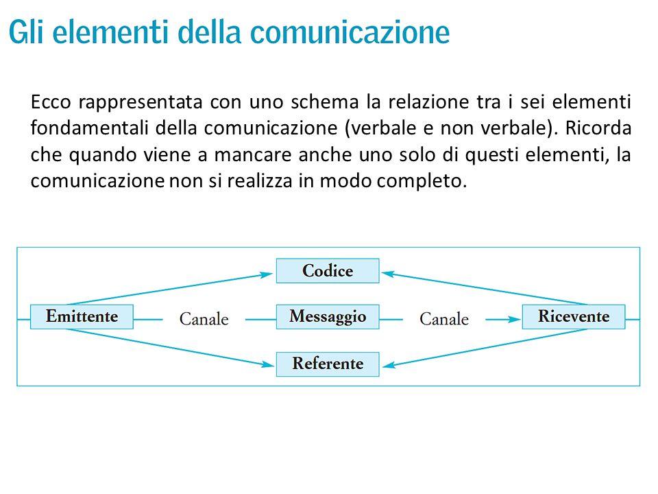 Ecco rappresentata con uno schema la relazione tra i sei elementi fondamentali della comunicazione (verbale e non verbale).