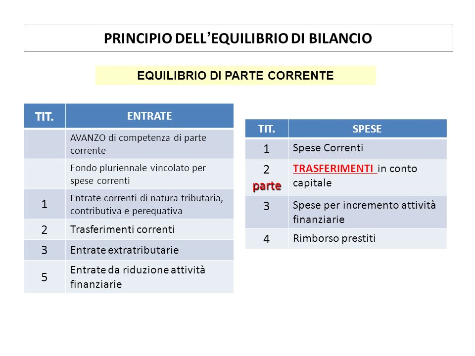 PRINCIPIO DELL'EQUILIBRIO DI BILANCIO