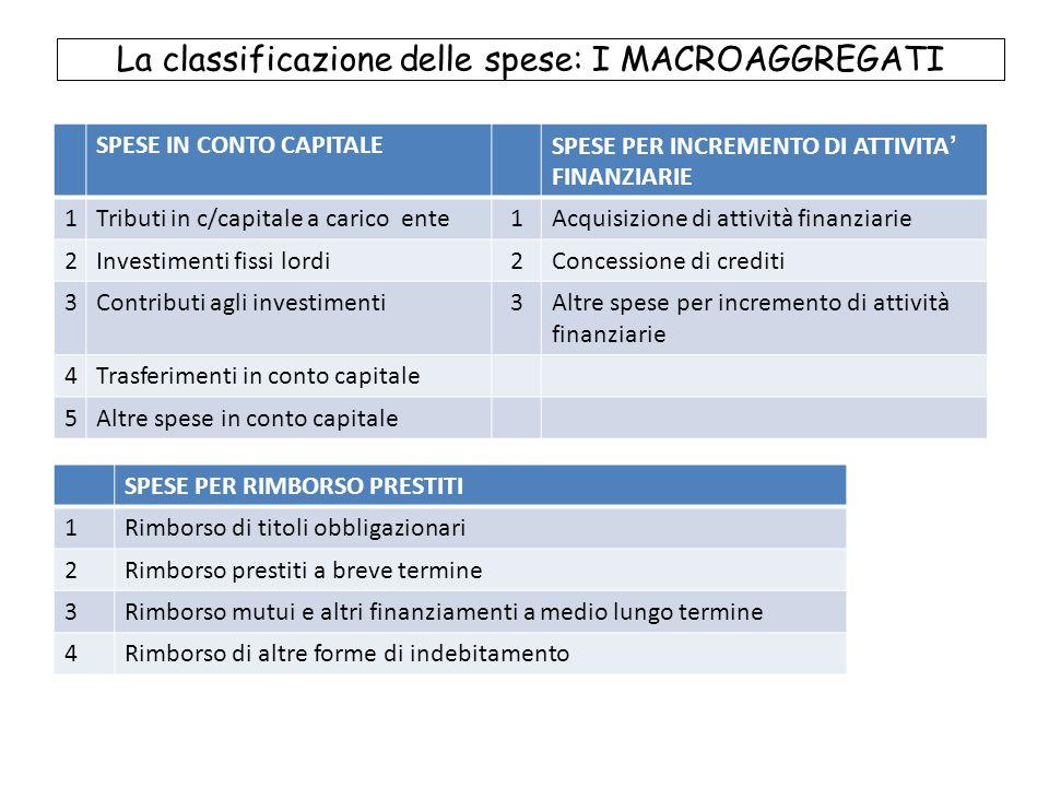La classificazione delle spese: I MACROAGGREGATI