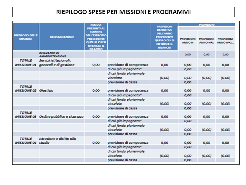 RIEPILOGO SPESE PER MISSIONI E PROGRAMMI