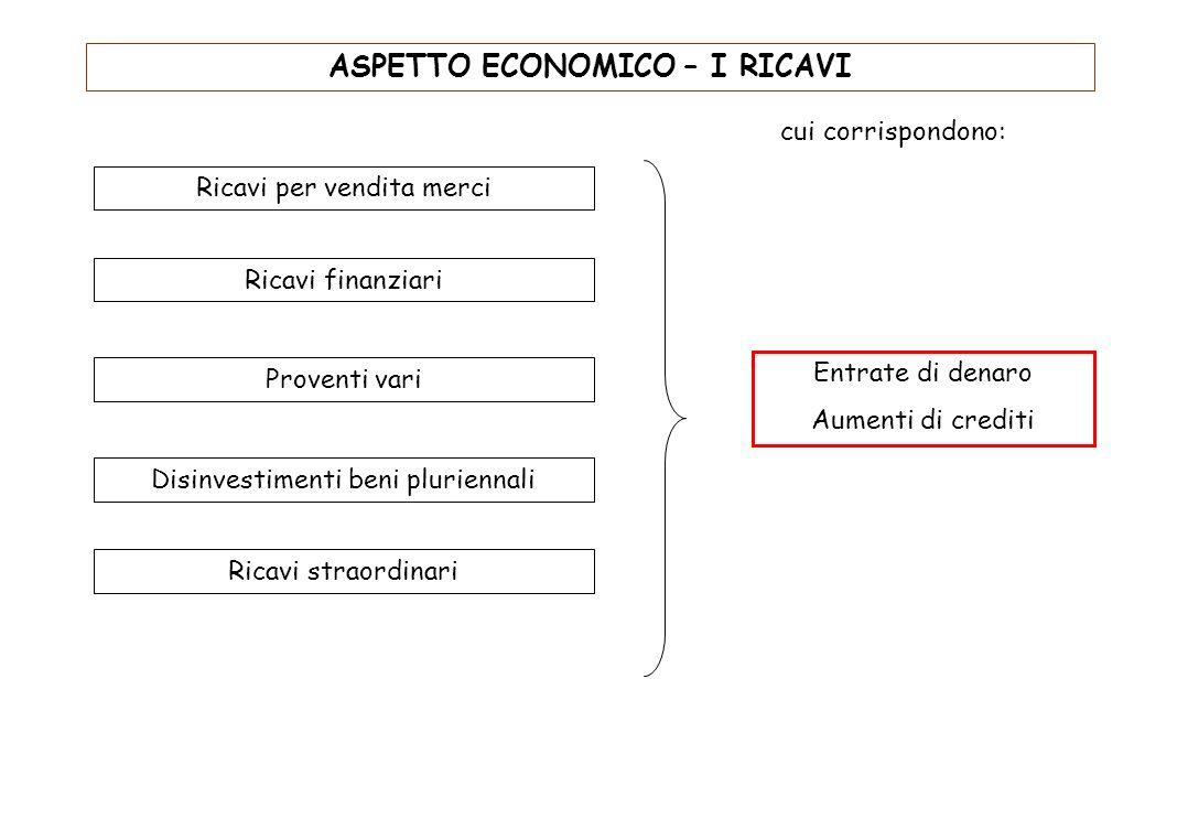 ASPETTO ECONOMICO – I RICAVI