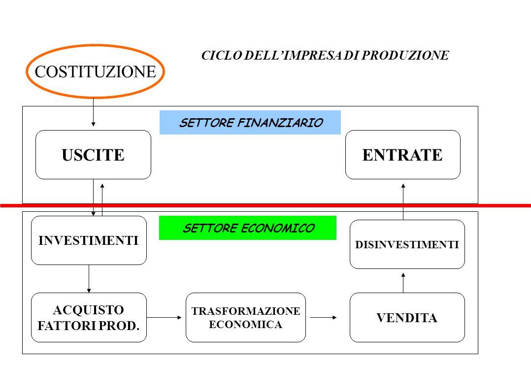 CICLO DELL'IMPRESA DI PRODUZIONE TRASFORMAZIONE ECONOMICA
