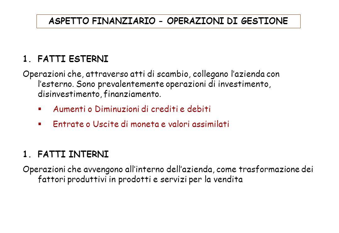 ASPETTO FINANZIARIO - OPERAZIONI DI GESTIONE
