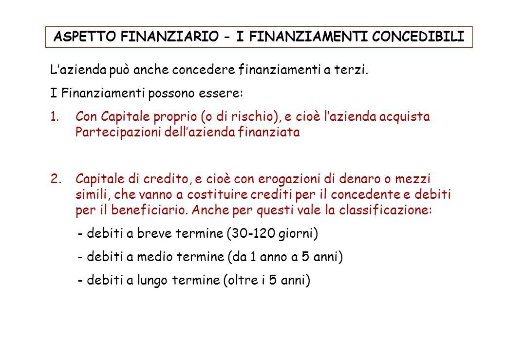 ASPETTO FINANZIARIO - I FINANZIAMENTI CONCEDIBILI