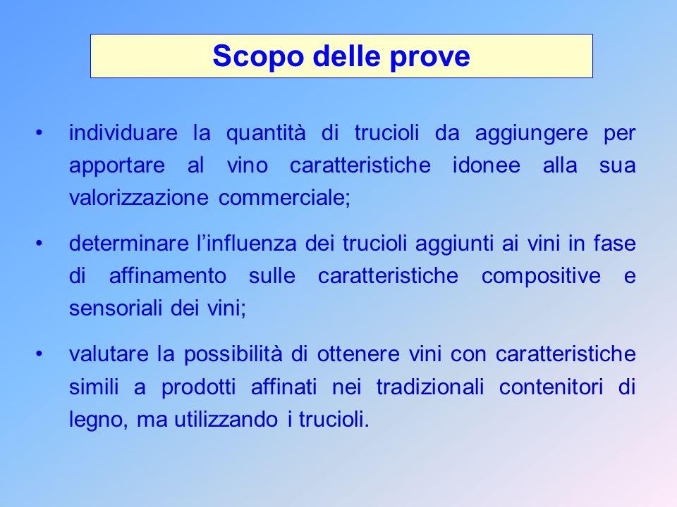 Scopo delle prove individuare la quantità di trucioli da aggiungere per apportare al vino caratteristiche idonee alla sua valorizzazione commerciale;