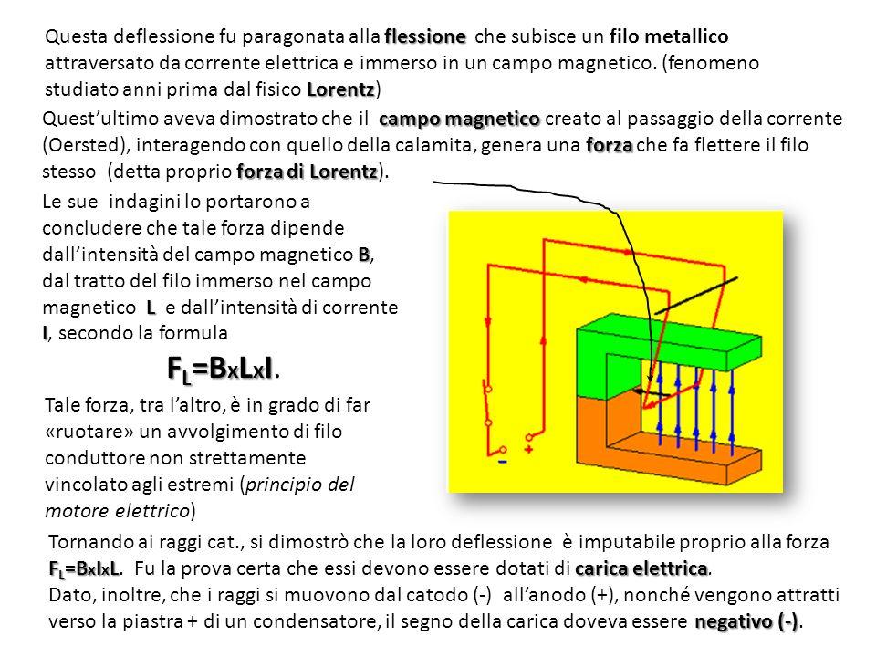 Questa deflessione fu paragonata alla flessione che subisce un filo metallico attraversato da corrente elettrica e immerso in un campo magnetico. (fenomeno studiato anni prima dal fisico Lorentz)
