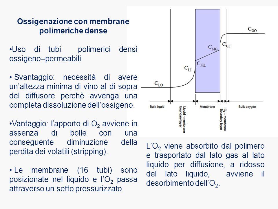 Ossigenazione con membrane polimeriche dense