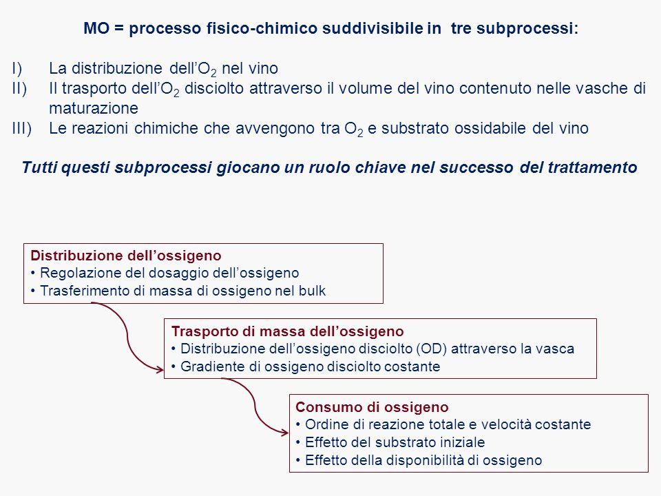 MO = processo fisico-chimico suddivisibile in tre subprocessi: