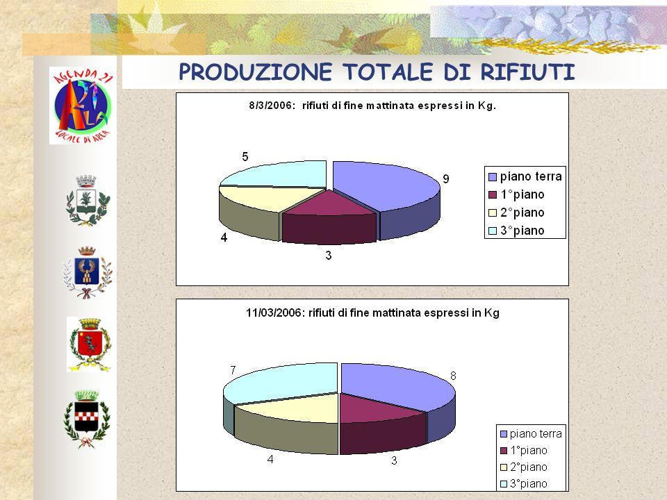 PRODUZIONE TOTALE DI RIFIUTI