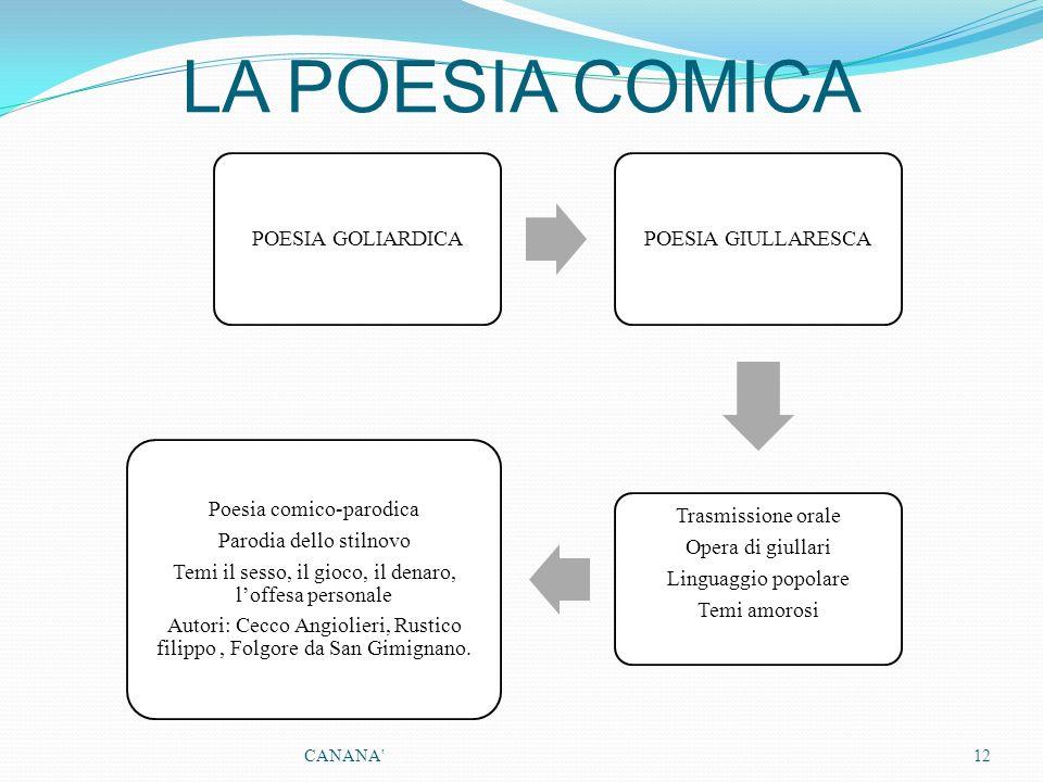LA POESIA COMICA CANANA POESIA GOLIARDICA POESIA GIULLARESCA