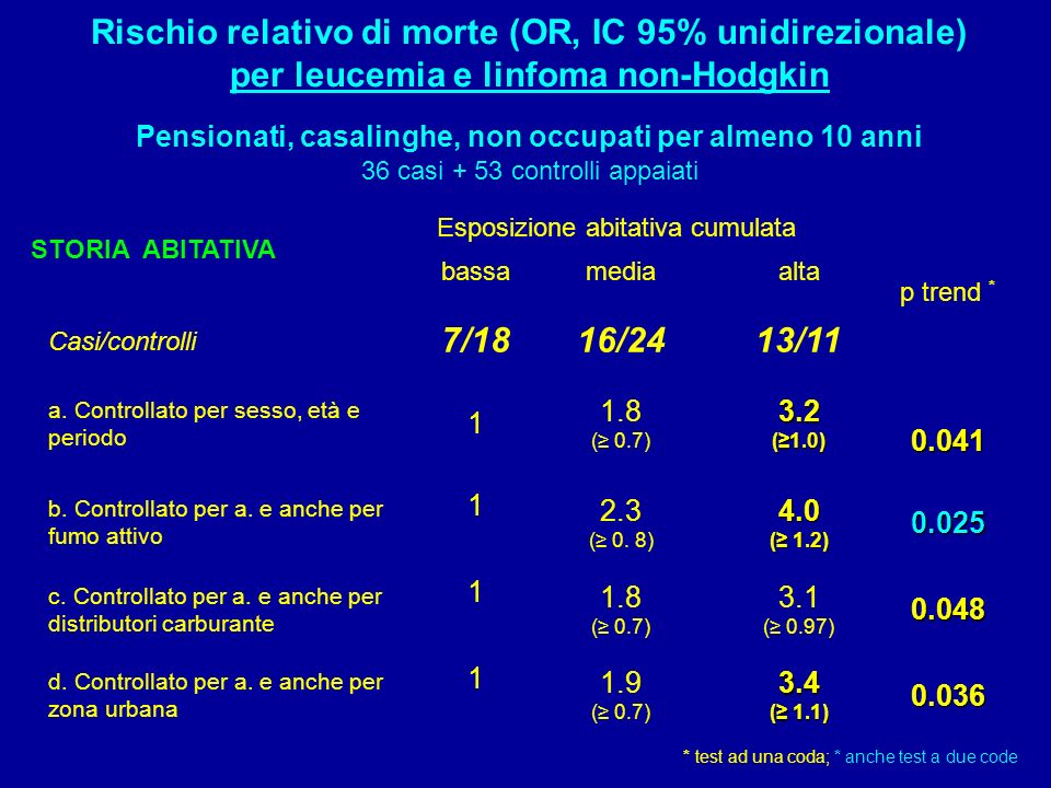 Rischio relativo di morte (OR, IC 95% unidirezionale)
