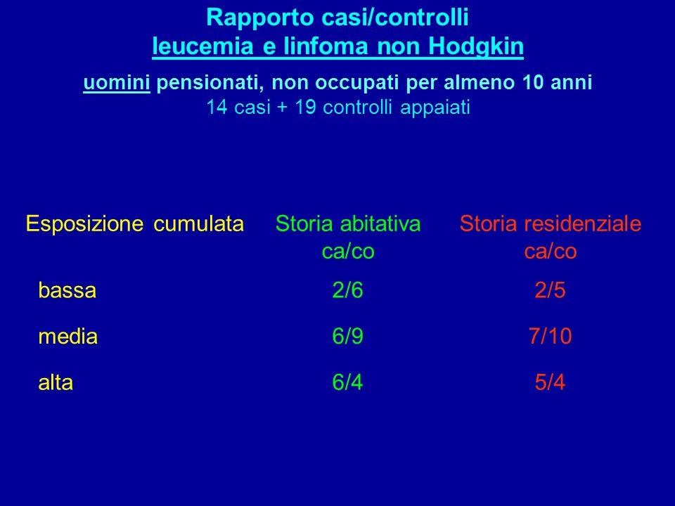 Rapporto casi/controlli leucemia e linfoma non Hodgkin