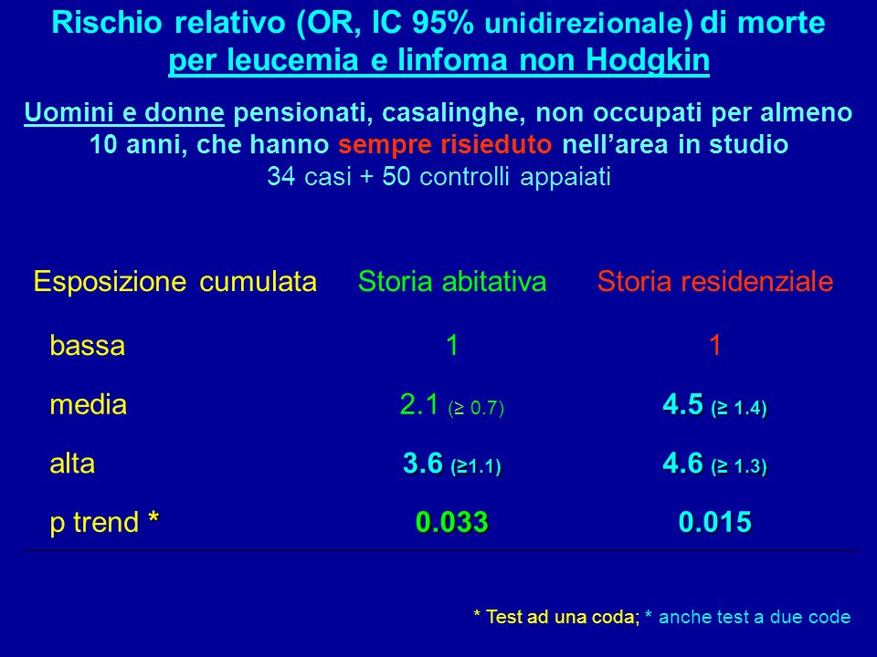 Rischio relativo (OR, IC 95% unidirezionale) di morte