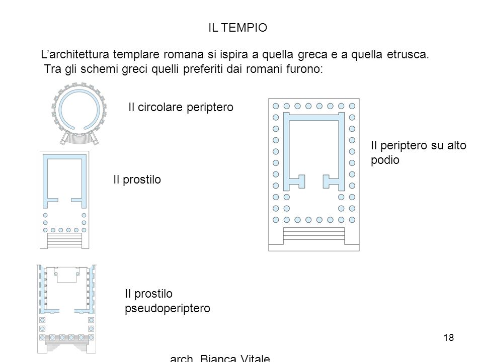 IL TEMPIO L'architettura templare romana si ispira a quella greca e a quella etrusca. Tra gli schemi greci quelli preferiti dai romani furono: