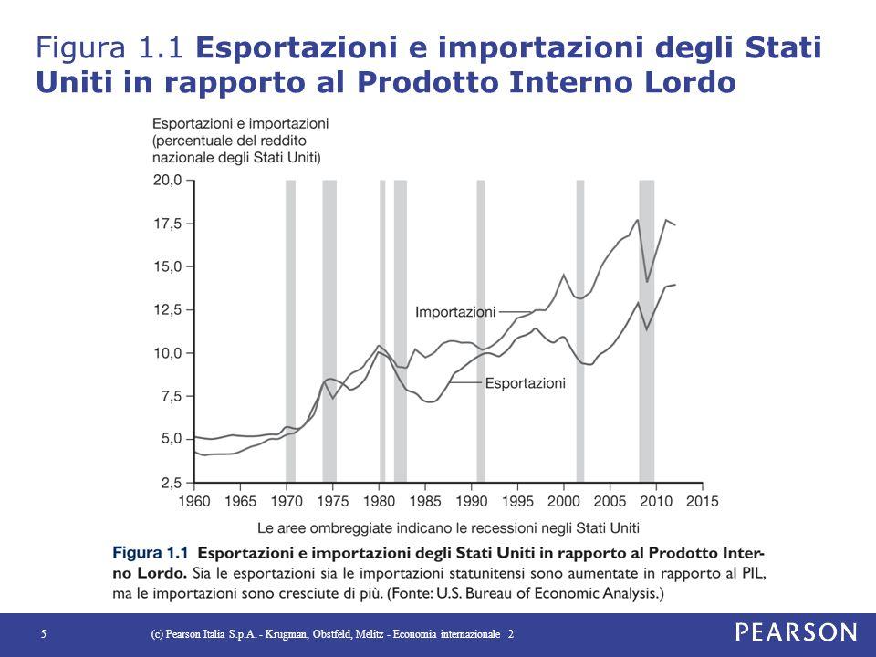 Figura 1.1 Esportazioni e importazioni degli Stati Uniti in rapporto al Prodotto Interno Lordo