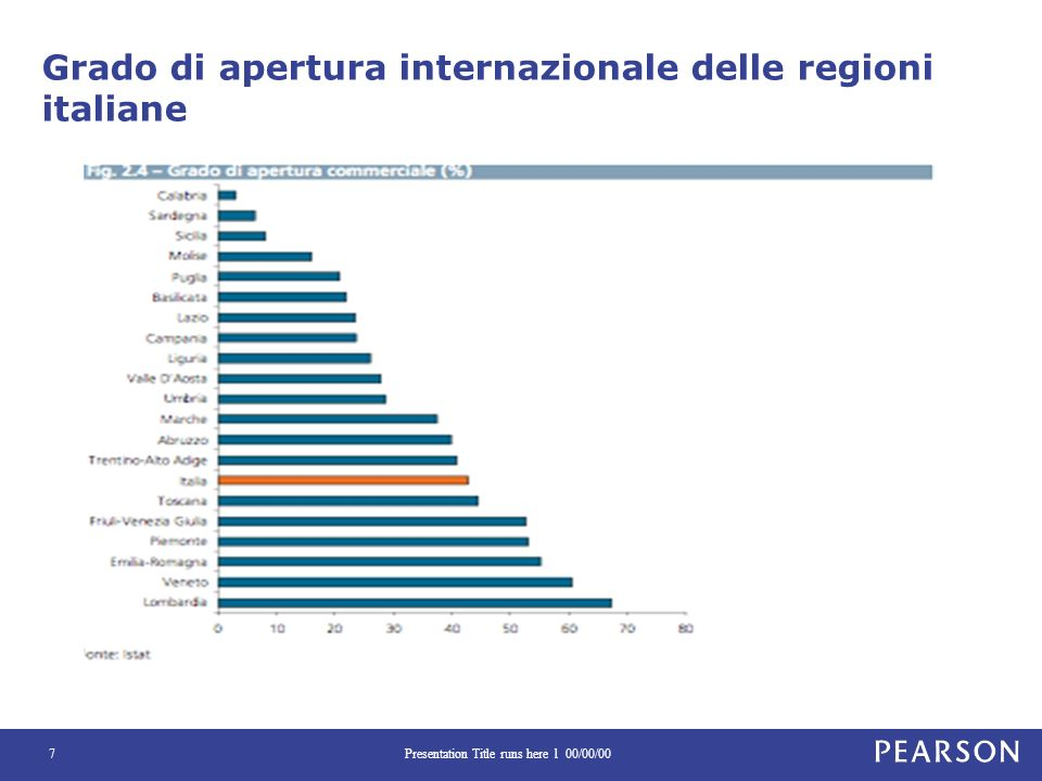 Grado di apertura internazionale delle regioni italiane