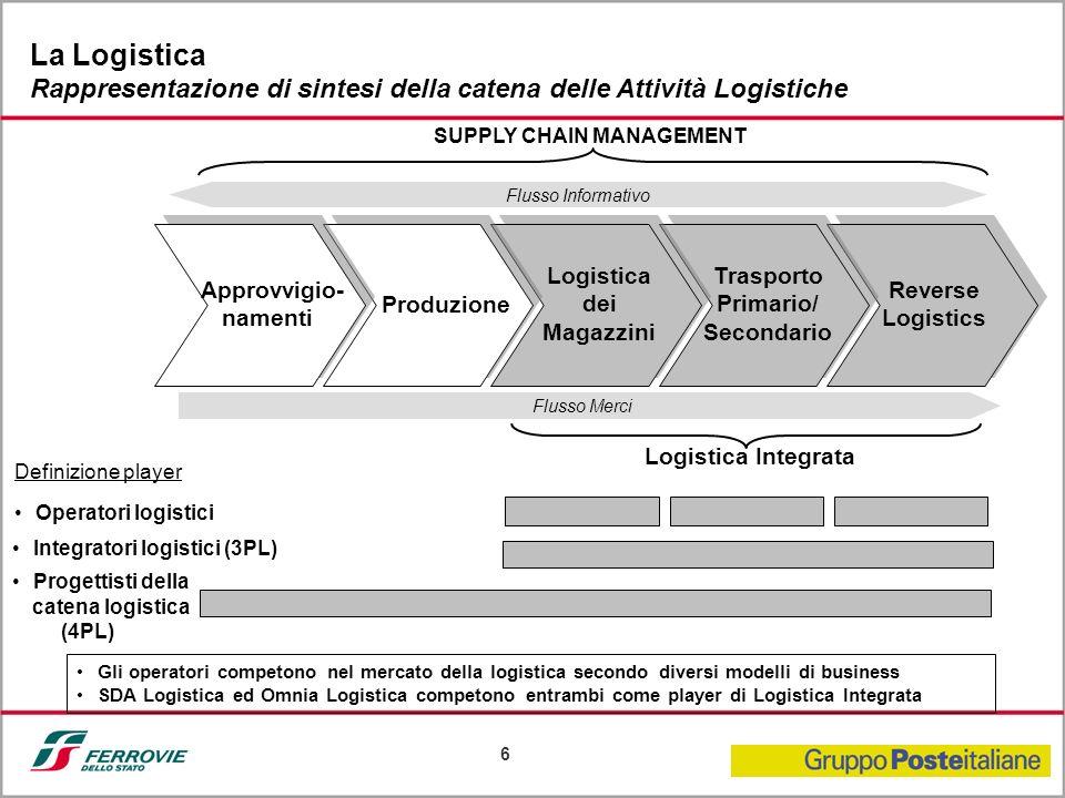 Logistica dei Magazzini Trasporto Primario/ Secondario