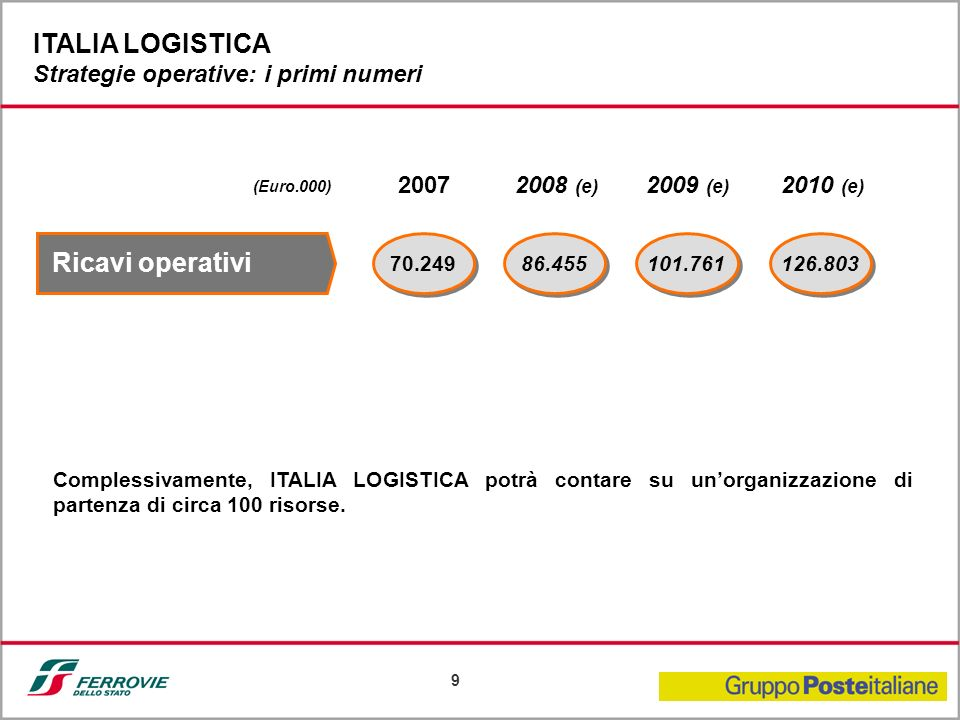 ITALIA LOGISTICA Strategie operative: i primi numeri