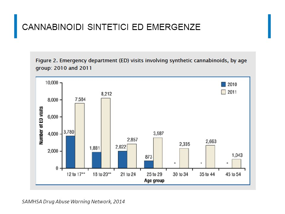 Cannabinoidi Sintetici ed emergenze