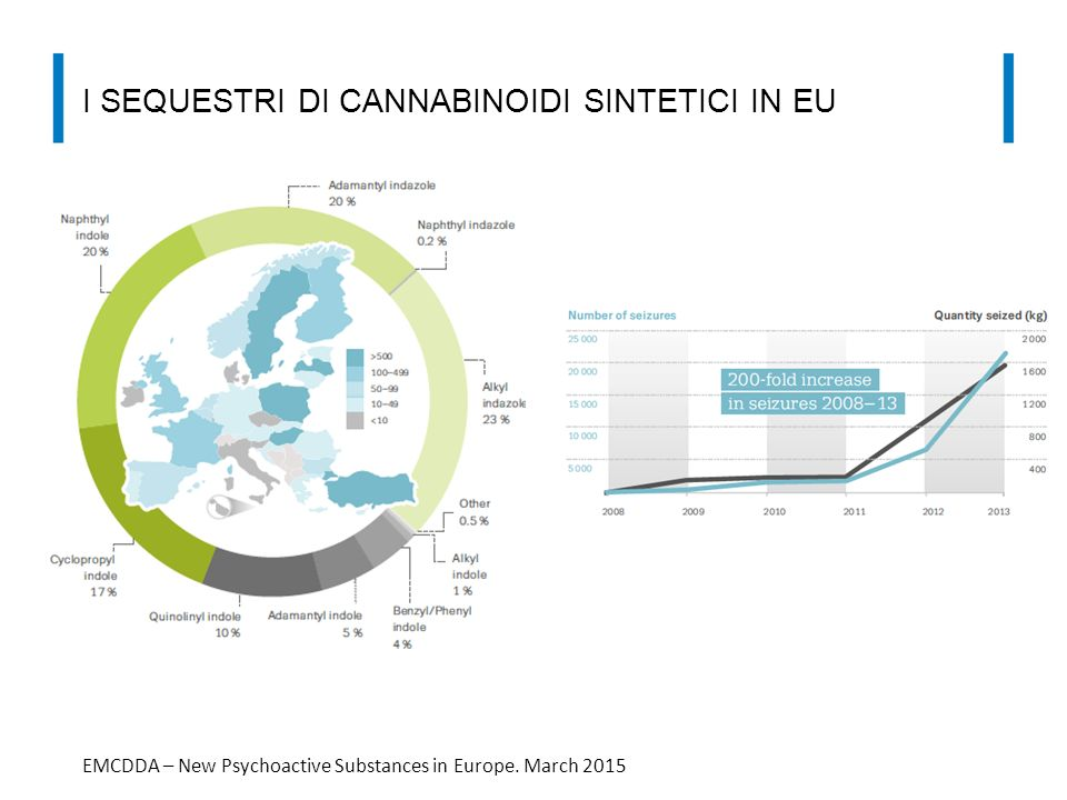I sequestri di cannabinoidi sintetici in Eu