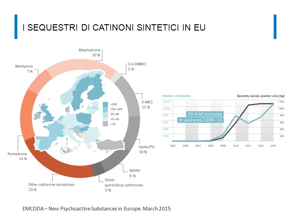 I sequestri di catinoni sintetici in Eu
