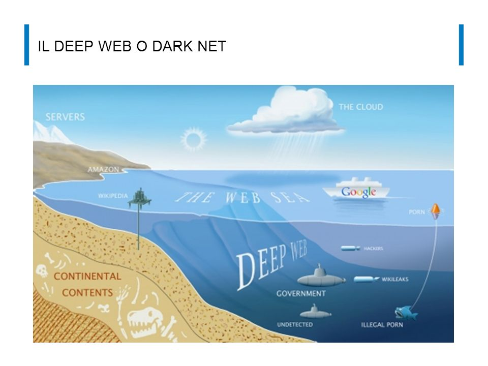 Il deep web o dark net