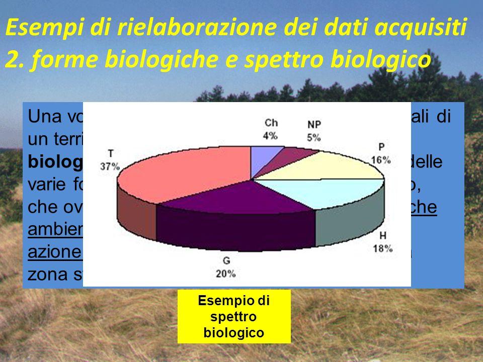 Esempio di spettro biologico