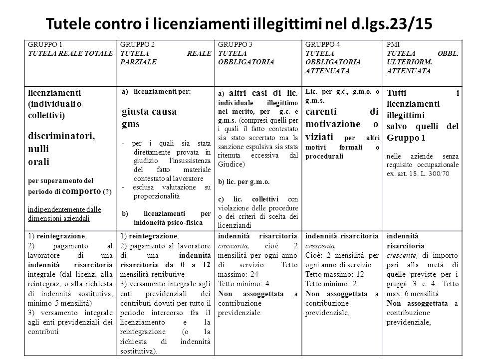 Tutele contro i licenziamenti illegittimi nel d.lgs.23/15