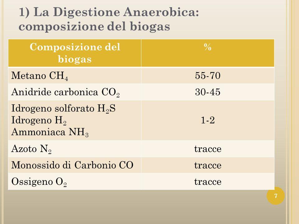1) La Digestione Anaerobica: composizione del biogas