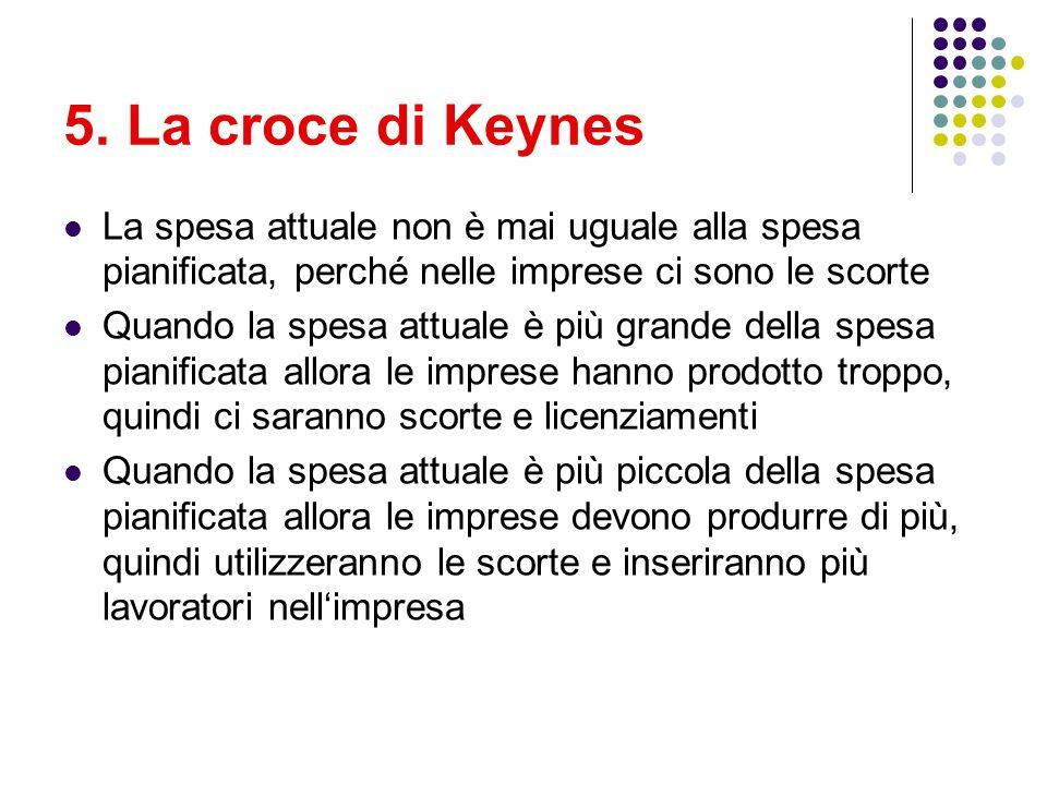 5. La croce di KeynesLa spesa attuale non è mai uguale alla spesa pianificata, perché nelle imprese ci sono le scorte.
