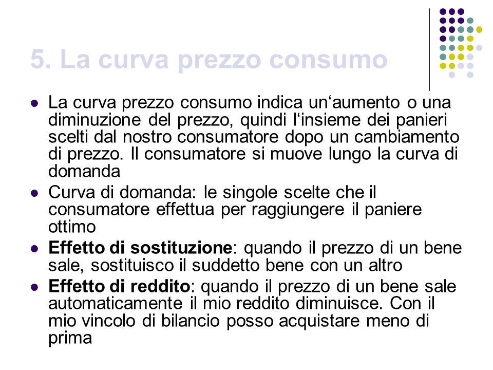 5. La curva prezzo consumo