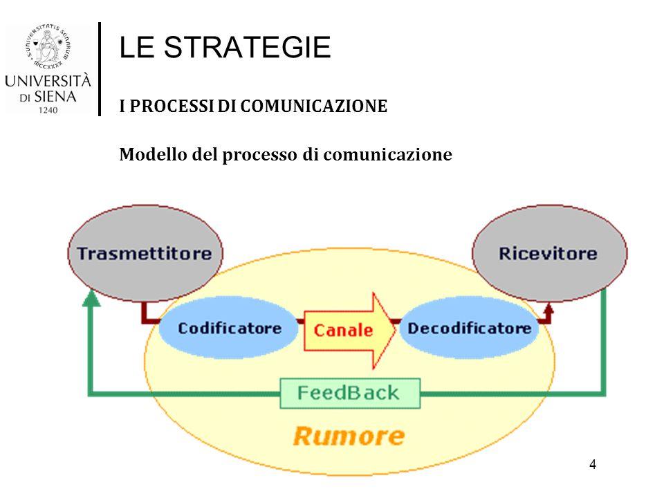 LE STRATEGIE I PROCESSI DI COMUNICAZIONE Modello del processo di comunicazione