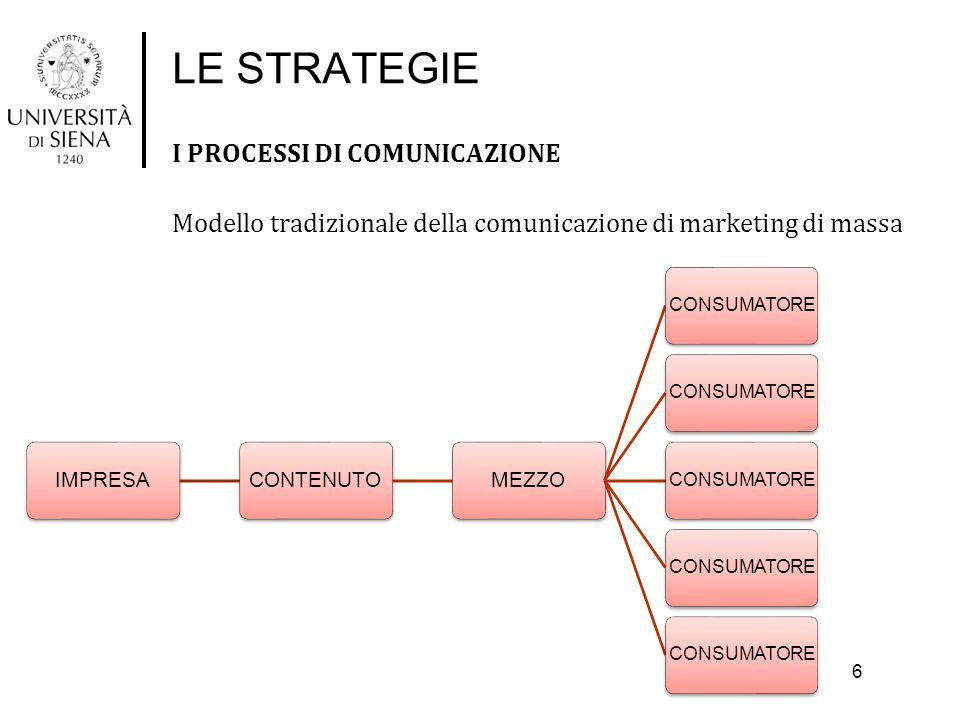 LE STRATEGIE I PROCESSI DI COMUNICAZIONE Modello tradizionale della comunicazione di marketing di massa