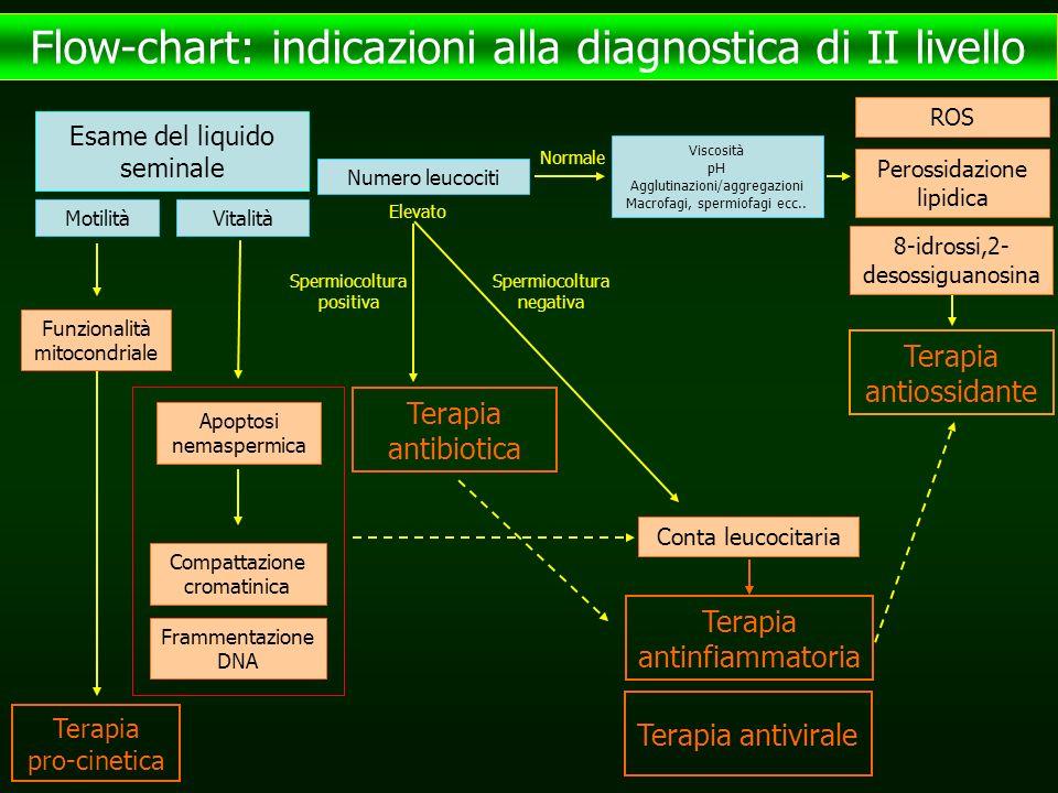 Flow-chart: indicazioni alla diagnostica di II livello
