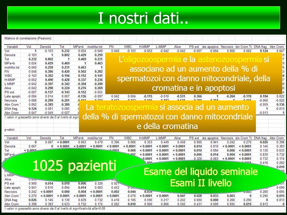 I nostri dati.. 1025 pazienti 1025 pazienti Esame del liquido seminale