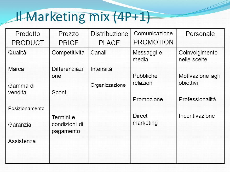 Il Marketing mix (4P+1) Prodotto PRODUCT Prezzo PRICE Distribuzione