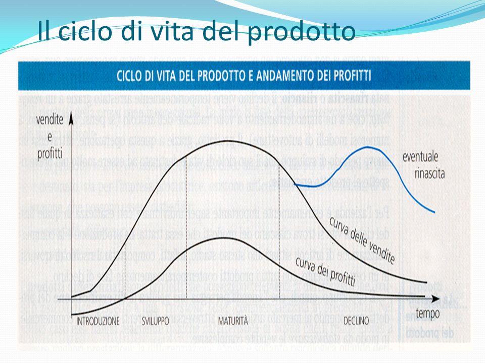 Il ciclo di vita del prodotto