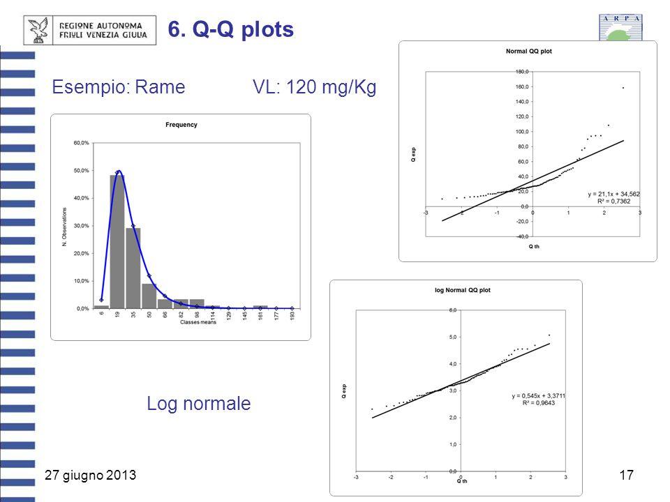 6. Q-Q plots Esempio: Rame VL: 120 mg/Kg Log normale 27 giugno 2013